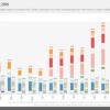 Статистика MindFactory: в декабре AMD установила несколько новых рекордов продаж