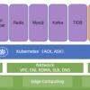 Как облако Alibaba Cloud управляет десятками тысяч кластеров Kubernetes с помощью… Kubernetes