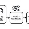 Amazon представила AutoGluon для создания ИИ-моделей из трех строчек кода