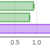 Быстрее, чем C++; медленнее, чем PHP