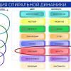 «Красная» корпоративная культура — главная проблема российского бизнеса (Часть 1)
