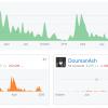 Неблагодарный opensource: разработчик самого быстрого веб сервера по версии techempower удалил его репозиторий