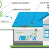 Как выбрать усилитель сотовой связи и мобильного интернета