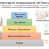 Гитхабификация Информационной Безопасности