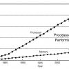 Измеряем на коленке пропускную способность памяти