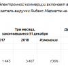 Beru.ru обеспечил львиную долю роста группы «Яндекс.Маркета»