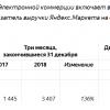 «Беру.ру» стал локомотивом роста ГК Яндекс.Маркет быстрее всего российского екоммерса