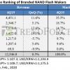 Высокий спрос со стороны центров обработки данных привел к росту выручки производителей флеш-памяти NAND на 8,5%