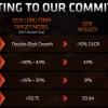 Коронавирус не испугал AMD, прогноз по выручке остался прежним
