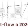Пожалуйста, перестаньте рекомендовать Git Flow