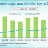 В прошлом квартале продажи электромобилей и гибридов в Европе выросли на 52%
