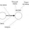 Нейроны и их моделирование