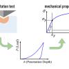 Нейросеть МТИ обучили измерять свойства материалов