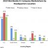 Американские производители микросхем сохраняют лидерство на мировом рынке