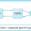 Клиент-серверная архитектура в картинках