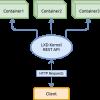 Базовые возможности LXD — системы контейнеров в Linux