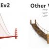 Почему я люблю IKEv2 больше других VPN