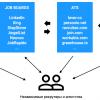 Поиск работы в Германии продакт-менеджером и не только. Часть 2-5. Структура рынка труда. ATS. Job boards