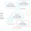 Почему нам нужен DevOps в сфере ML-данных