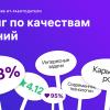 Лучшие ИТ-работодатели России 2019: рейтинг по качествам компаний
