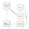 Orchestrator для MySQL: почему без него нельзя строить отказоустойчивый проект