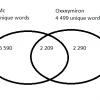 Сравнение российской рэп сцены используя R и техники Text Mining. Эпизод 2