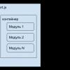 Module Federation в Webpack 5, плагин для обмена модулями между Javascript приложениями, описание и пример