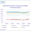 Аналитики IDC утверждают, что рынок ПК за год вырос на 11,2%