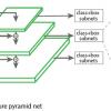 Архитектура нейронной сети RetinaNet