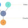 Байесовские сети при помощи Питона — что и зачем?