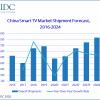 В этом году в Китае будет продано 44,8 млн умных телевизоров, но к прошлогоднему уровню рынок вернется только в 2023 году