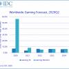 В этом году продажи игровых ПК и мониторов вырастут на 16,2%
