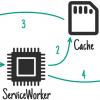WorkBox: ваш toolkit в мире сервис-воркеров