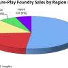В этом году Китай купит 22% полупроводниковой продукции, изготавливаемой по контракту