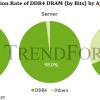 Аналитики TrendForce назвали год, когда начнется «эра DDR5»