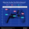 Если вы не можете купить PlayStation 5, есть смысл повременить с покупкой. Уже весной приставка подешевеет