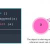 Как работает память в Python