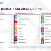 TikTok оказался самым скачиваемым приложением в России в 2020; ВК — самым зарабатывающим