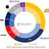 Крупнейшим поставщиком однокристальных систем для смартфонов стала компания MediaTek