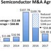 Прошедший год оказался рекордным по суммарной стоимости слияний и поглощений в полупроводниковой отрасли