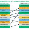 Топ-10 уязвимостей мобильных приложений и способы их устранения