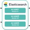 Изучаем ELK. Часть I — Установка Elasticsearch