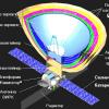 «Спектры» российской науки