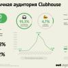 Загрузки Clubhouse в России упали в 3,5 раз за две недели, а регистрации — в 17 раз