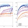 Тест производительности PostgreSQL на AWS EC2-инстансах на ARM