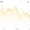 Аналитики ждут новое падение Bitcoin
