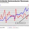 В этом феврале мировые продажи полупроводниковой продукции выросли на 14,7% по сравнению с февралём прошлого года