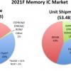 Ожидается, что в 2022 году продажи микросхем памяти превысят рекордный уровень, достигнутый в 2018 году