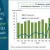 Поставки ПК в Западной Европе в прошлом квартале подскочили на 48%