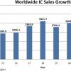 Продажи микросхем в этом году превысят 500 млрд долларов